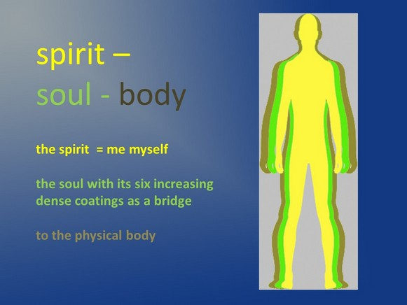 life after death - spirit-soul-body