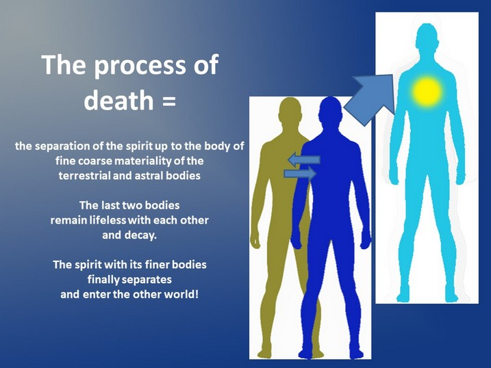 physical-dying-processes - death-processes